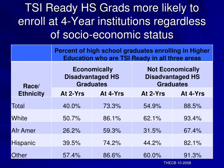 TSI Ready HS Grads more likely to enroll at 4-Year institutions regardless of socio-economic status