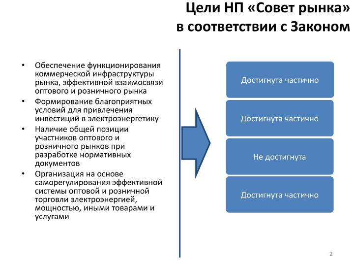 Цели НП «Совет рынка»