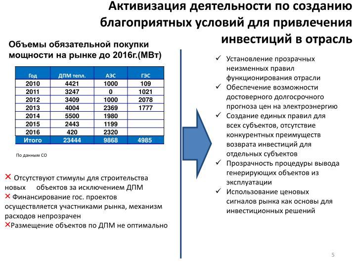 Активизация деятельности по созданию благоприятных условий для привлечения инвестиций в отрасль