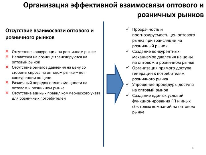 Организация эффективной взаимосвязи оптового и розничных рынков