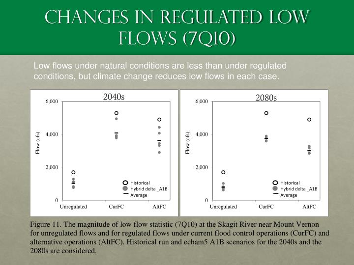 Changes in Regulated Low Flows (7Q10)