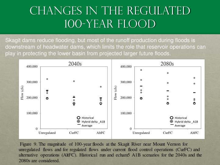 Changes in the Regulated 100-year Flood