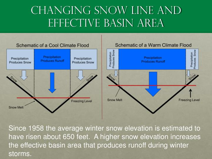 Changing Snow Line and Effective basin Area