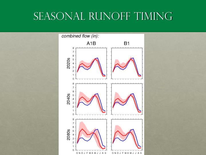 Seasonal Runoff Timing