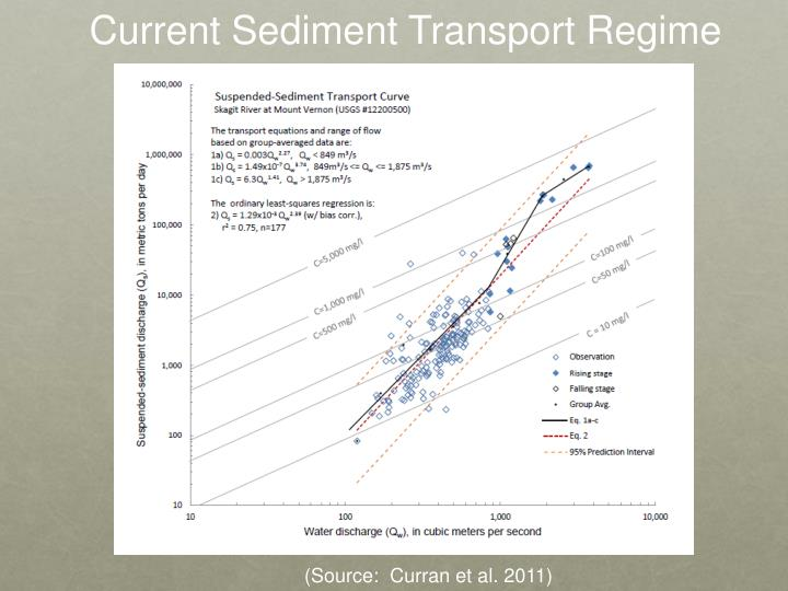 Current Sediment Transport Regime