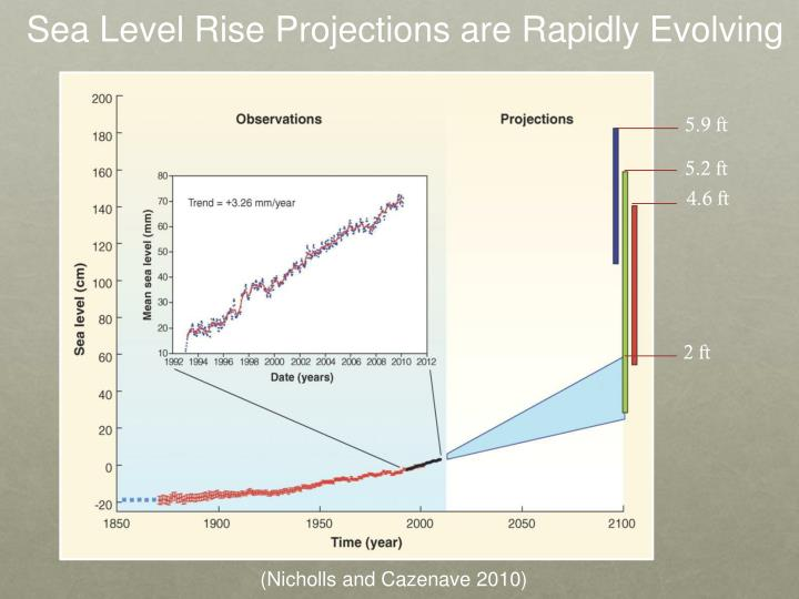 Sea Level Rise Projections are Rapidly Evolving