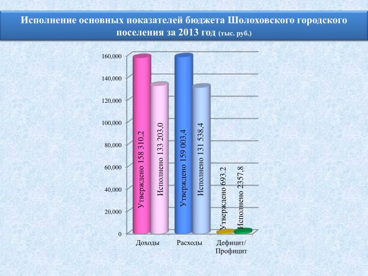 Исполнение основных показателей бюджета Шолоховского городского