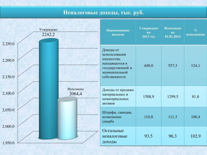 Неналоговые доходы, тыс. руб.