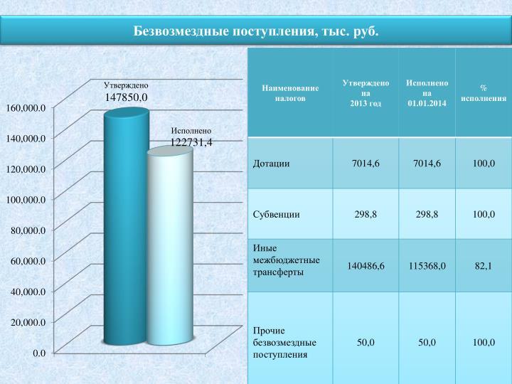 Безвозмездные поступления, тыс. руб.