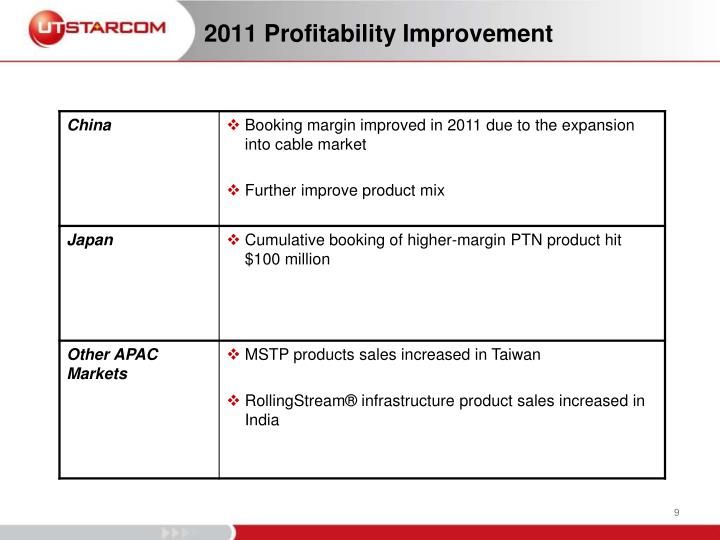 2011 Profitability Improvement