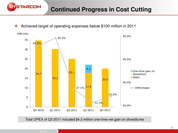 Continued Progress in Cost Cutting