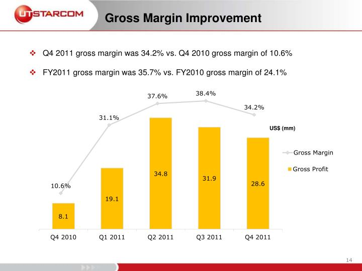Gross Margin Improvement