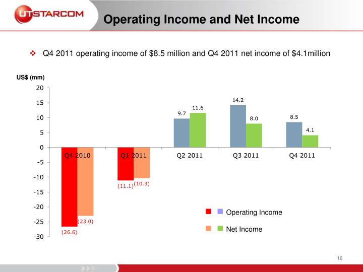 Operating Income and Net Income