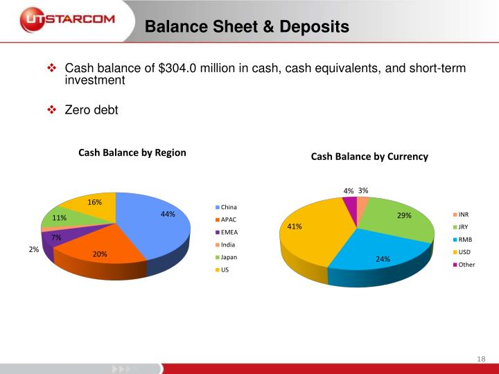 Cash balance of $304.0 million in cash, cash equivalents, and short-term investment