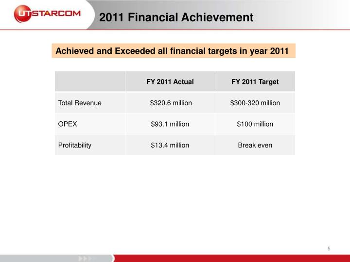 2011 Financial Achievement