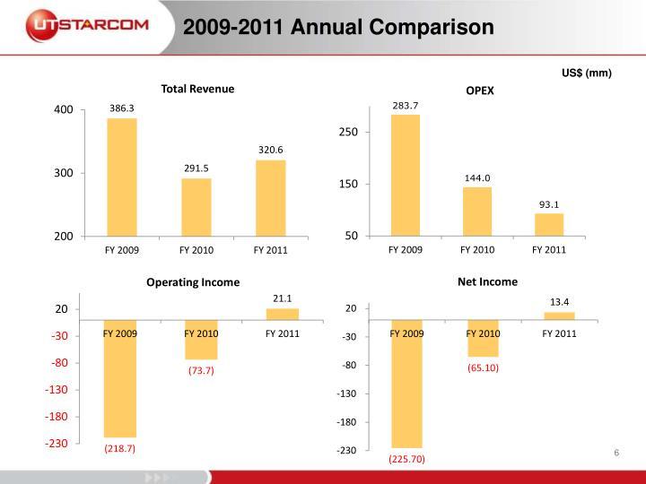 2009-2011 Annual Comparison