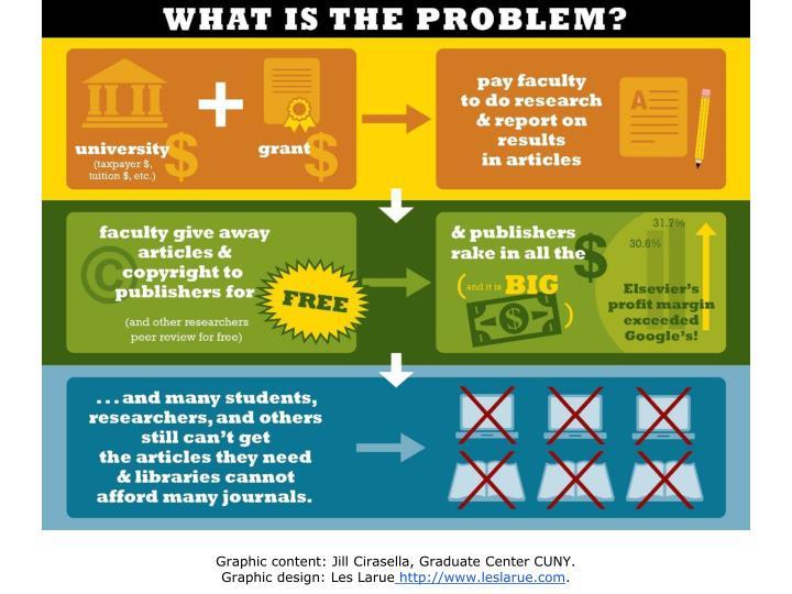 Graphic content: Jill Cirasella, Graduate Center CUNY.