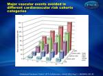 major vascular events avoided in different cardiovascular risk cohorts categories