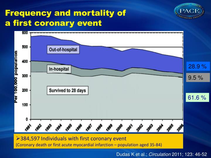 Frequency and mortality