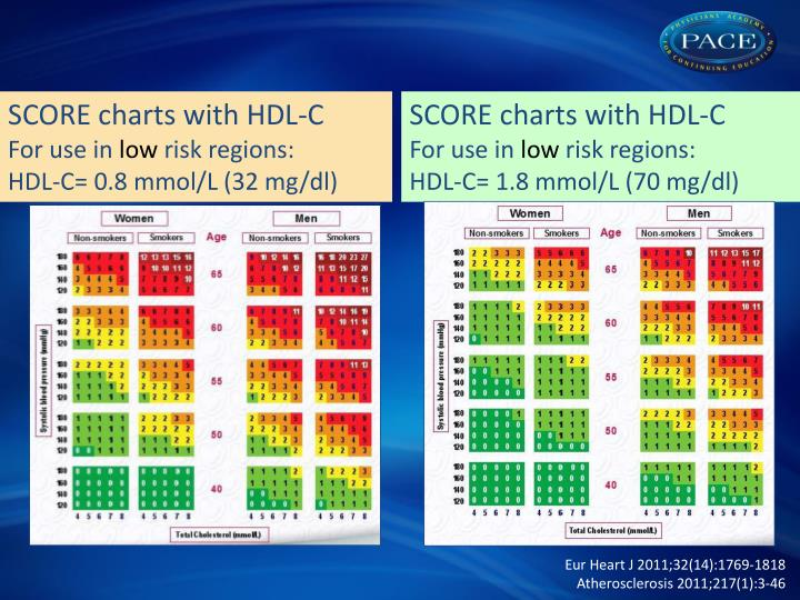 SCORE charts with HDL-C