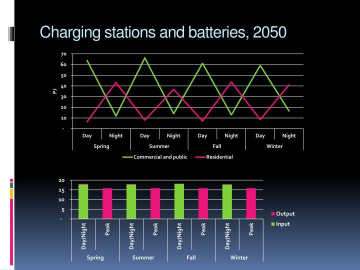 Charging stations and batteries, 2050