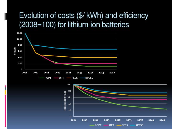Evolution of costs ($/ kWh)