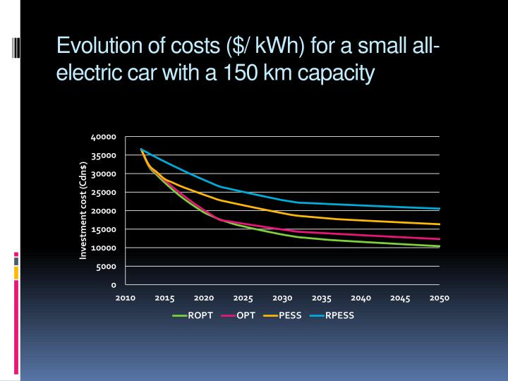 Evolution of costs ($/ kWh) for a small all-electric car with a 150 km capacity