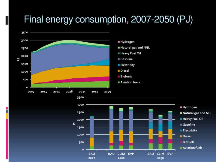 Final energy consumption, 2007-2050 (PJ)