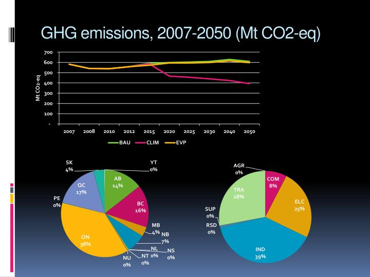 GHG emissions, 2007-2050 (Mt CO2-eq)