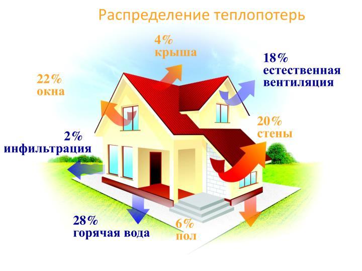 Распределение теплопотерь