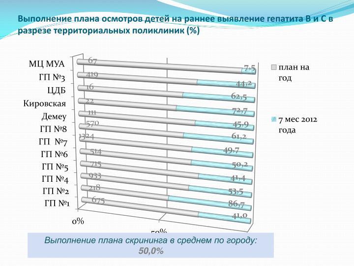 Выполнение плана осмотров детей на раннее выявление гепатита В и С в разрезе территориальных поликлиник (%)