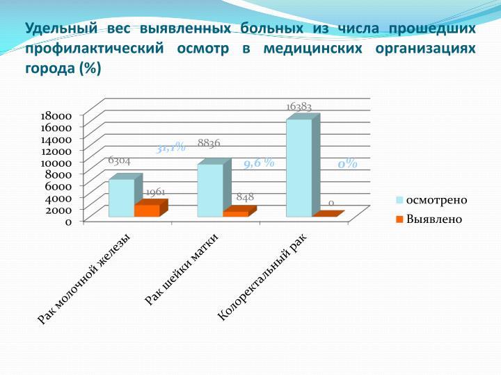 Удельный вес выявленных больных из числа прошедших профилактический осмотр в медицинских организациях города (%)