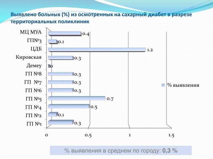 Выявлено больных (%) из осмотренных на сахарный диабет в разрезе территориальных поликлиник