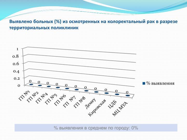 Выявлено больных (%) из осмотренных на