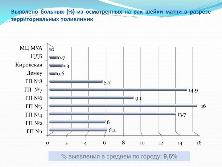 Выявлено больных (%) из осмотренных на рак шейки матки в разрезе территориальных поликлиник