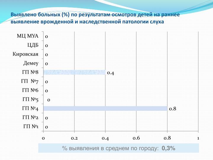 Выявлено больных (%) по результатам осмотров детей на раннее выявление врожденной и наследственной патологии слуха
