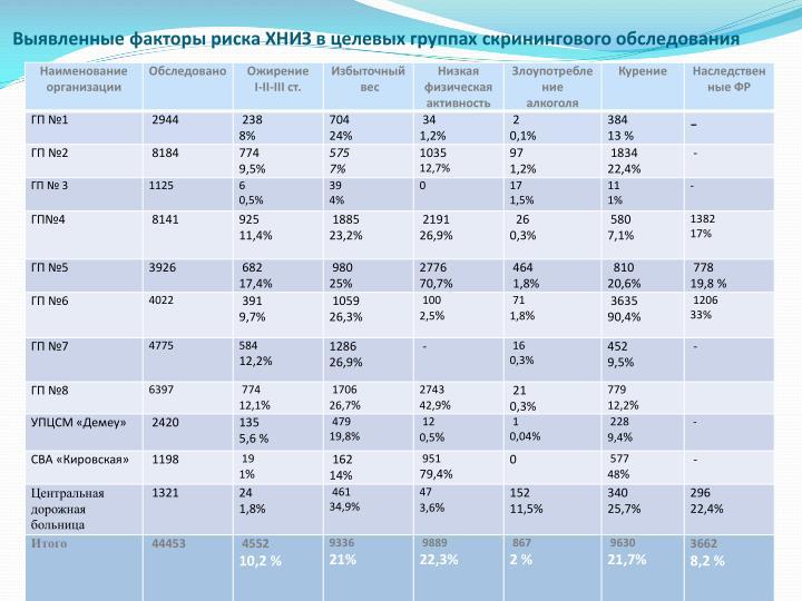 Выявленные факторы риска ХНИЗ в целевых группах