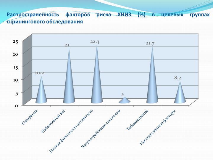 Распространенность факторов риска ХНИЗ (%) в