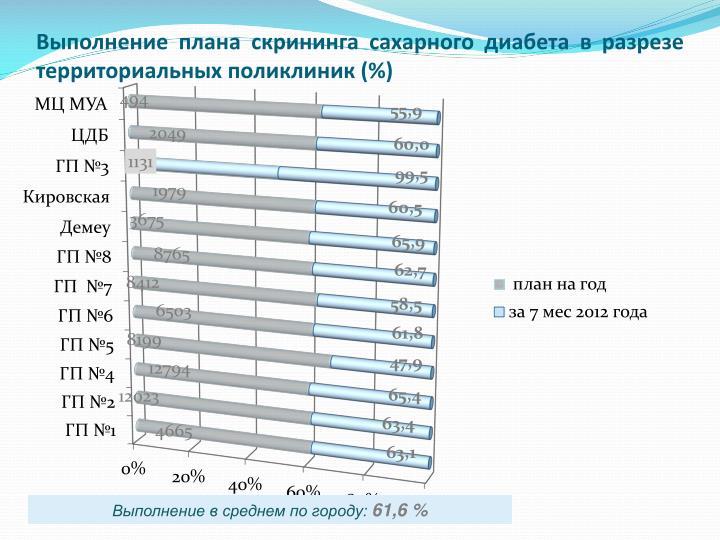 Выполнение плана скрининга сахарного диабета в разрезе территориальных поликлиник (%)