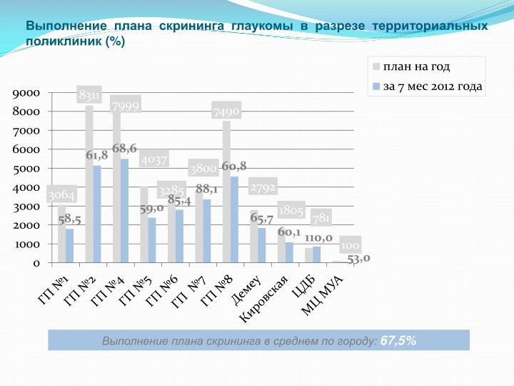 Выполнение плана скрининга глаукомы в разрезе территориальных поликлиник (%)