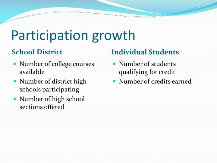 Participation growth