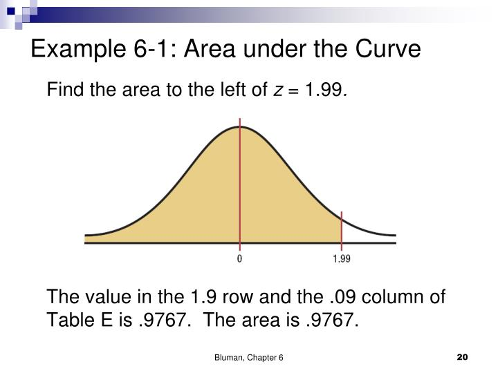 Example 6-1: Area under the Curve