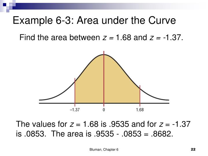 Example 6-3: Area under the Curve