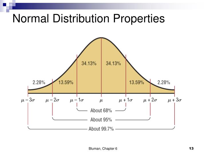 Normal Distribution Properties