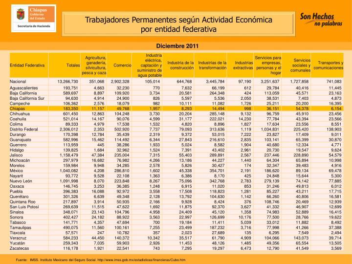 Trabajadores Permanentes según Actividad Económica