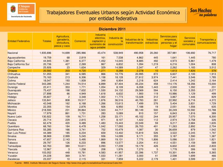 Trabajadores Eventuales Urbanos según Actividad Económica