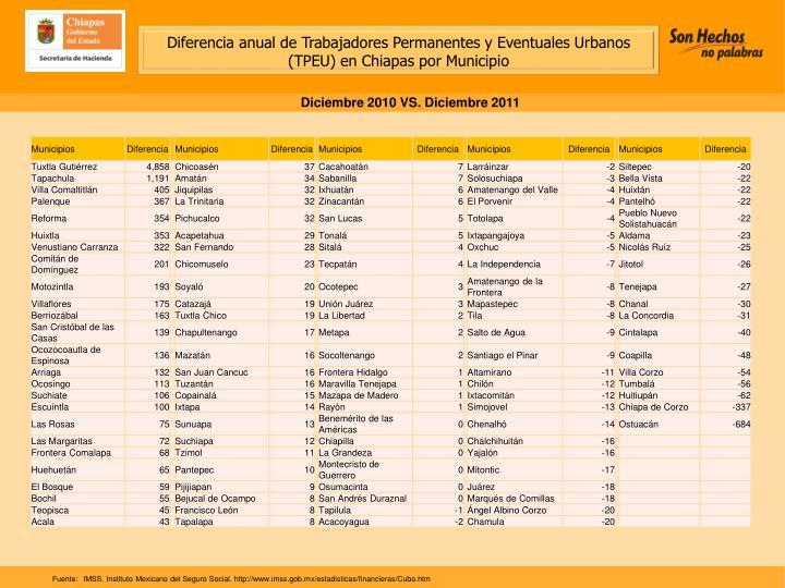Diferencia anual de Trabajadores Permanentes y Eventuales Urbanos (TPEU) en Chiapas por Municipio