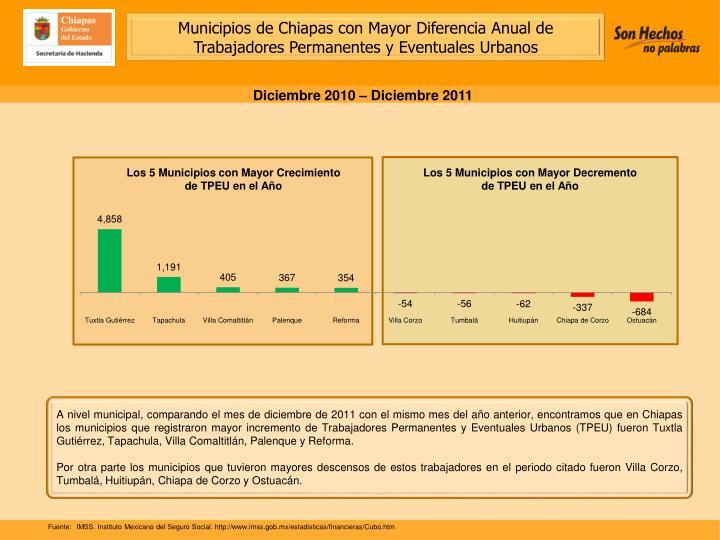 Municipios de Chiapas con Mayor Diferencia Anual de Trabajadores