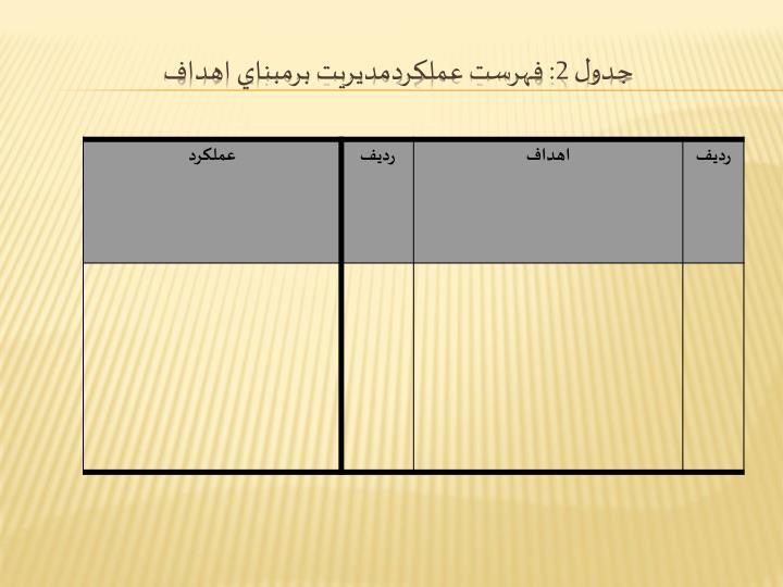 جدول 2: فهرست عملكردمديريت برمبناي اهداف