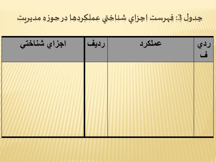 جدول 3: فهرست اجزاي شناختي عملكردها در حوزه مديريت
